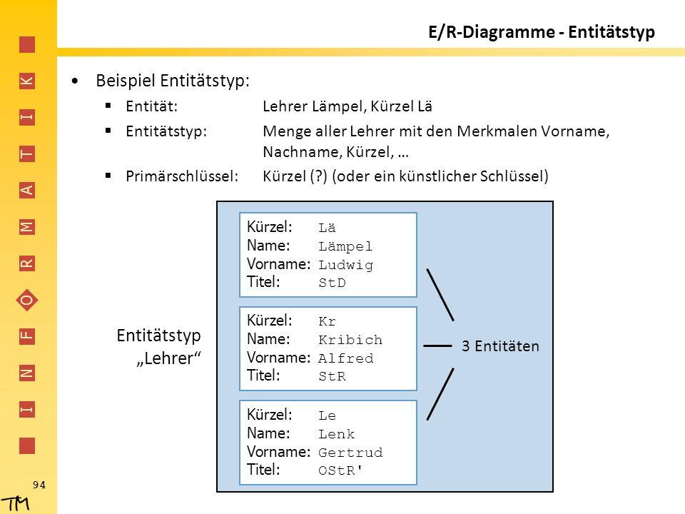 I N F O R M A T I K 94 E/R-Diagramme - Entitätstyp Beispiel Entitätstyp:  Entität:Lehrer Lämpel, Kürzel Lä  Entitätstyp:Menge aller Lehrer mit den M