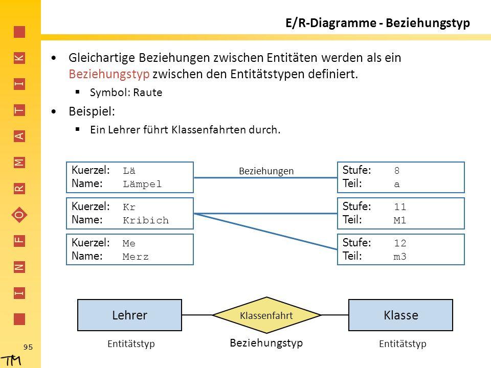 I N F O R M A T I K 95 Klasse E/R-Diagramme - Beziehungstyp Gleichartige Beziehungen zwischen Entitäten werden als ein Beziehungstyp zwischen den Enti