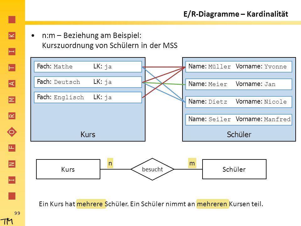I N F O R M A T I K 99 E/R-Diagramme – Kardinalität n:m – Beziehung am Beispiel: Kurszuordnung von Schülern in der MSS SchülerKurs besucht Fach: Mathe