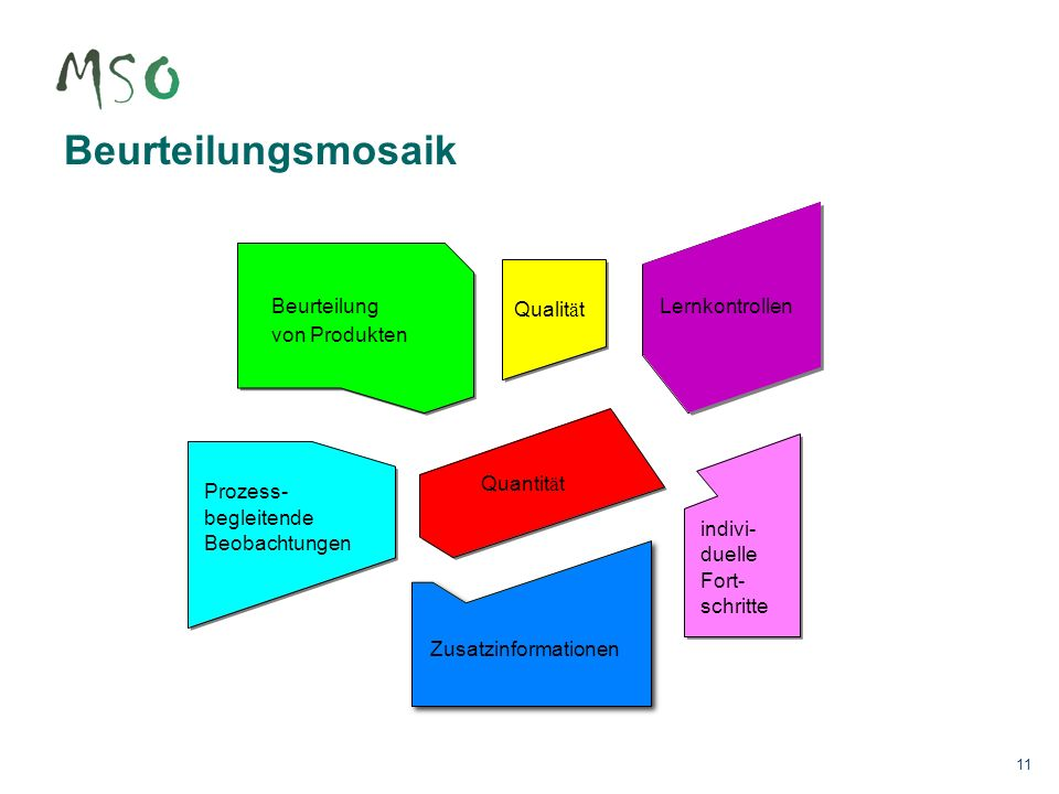11 Beurteilungsmosaik Beurteilung von Produkten Prozess- begleitende Beobachtungen Qualit ä t Lernkontrollen Quantit ä t Zusatzinformationen indivi- d