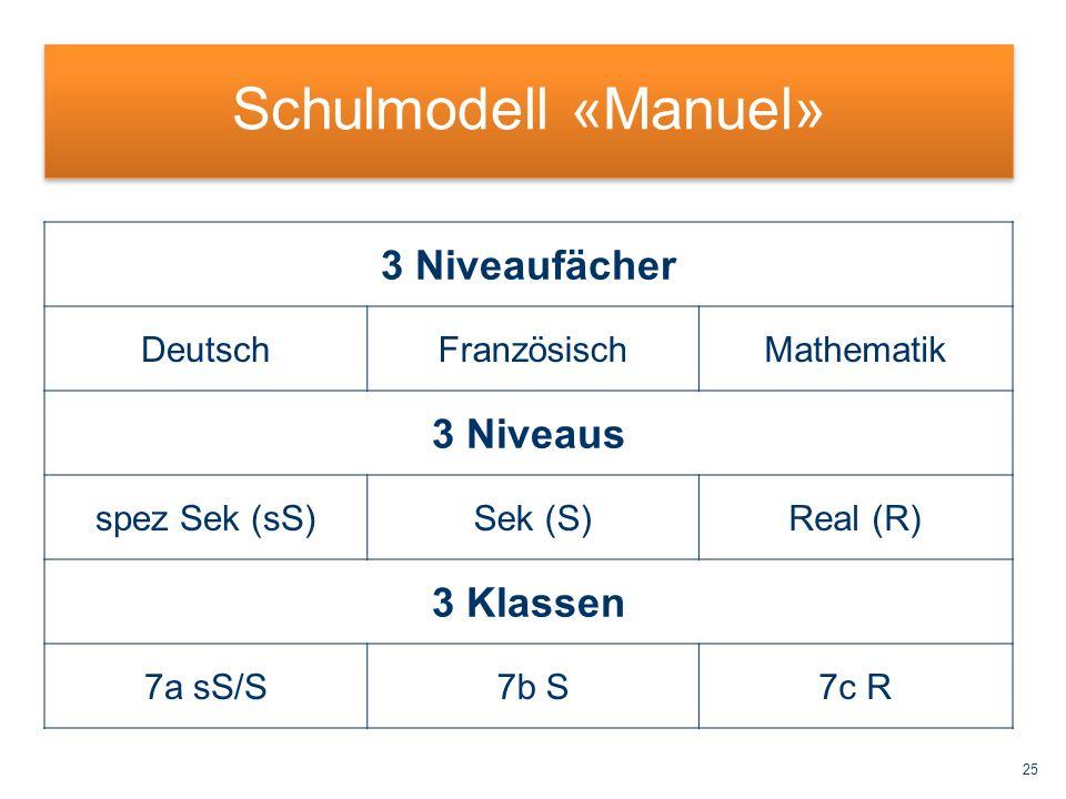 25 Schulmodell «Manuel» 3 Niveaufächer DeutschFranzösischMathematik 3 Niveaus spez Sek (sS)Sek (S)Real (R) 3 Klassen 7a sS/S7b S7c R
