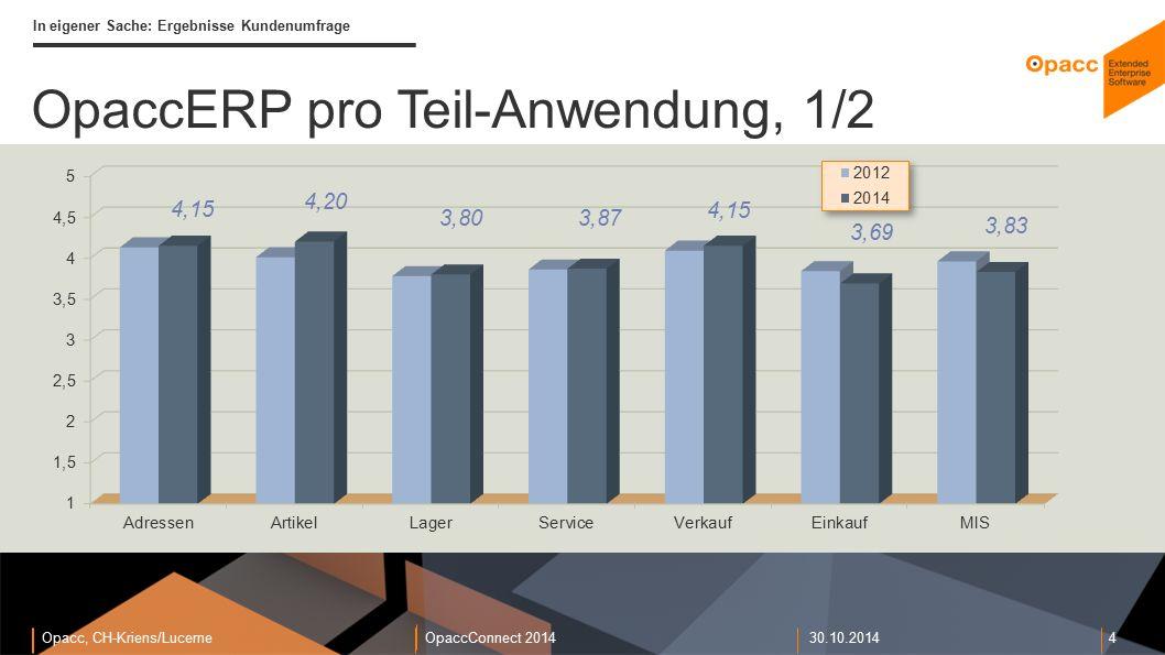 Opacc, CH-Kriens/LucerneOpaccConnect 201430.10.2014 4 In eigener Sache: Ergebnisse Kundenumfrage OpaccERP pro Teil-Anwendung, 1/2