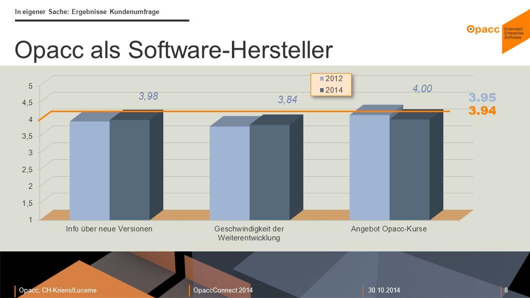 Opacc, CH-Kriens/LucerneOpaccConnect 201430.10.2014 8 In eigener Sache: Ergebnisse Kundenumfrage Opacc als Software-Hersteller 3.94 3.95