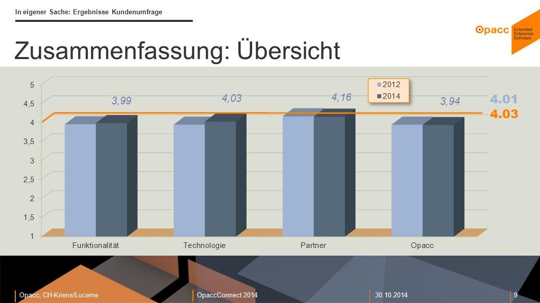 Opacc, CH-Kriens/LucerneOpaccConnect 201430.10.2014 9 In eigener Sache: Ergebnisse Kundenumfrage Zusammenfassung: Übersicht 4.03 4.01
