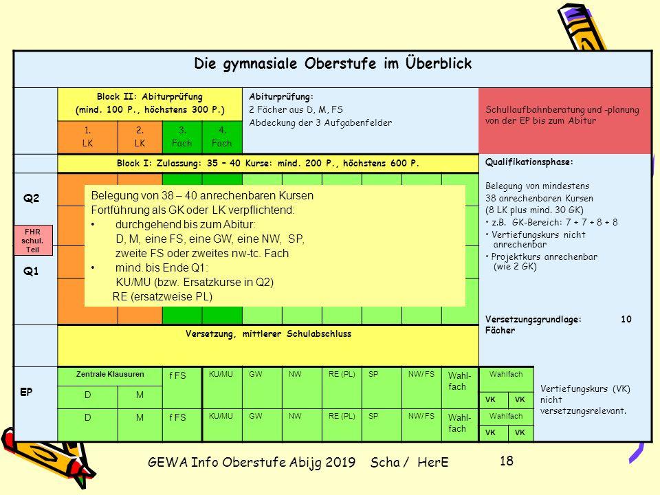 GEWA Info Oberstufe Abijg 2019 Scha / HerE 17 Konsequenzen der Bedingungen für die Wahl der Abiturfächer (2 Fächer aus D, M, FS): Folgende Abiturfachk