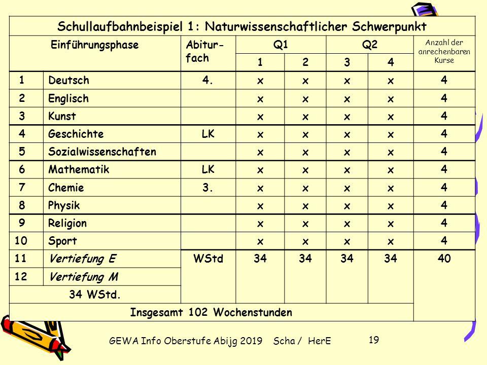 GEWA Info Oberstufe Abijg 2019 Scha / HerE 18 Die gymnasiale Oberstufe im Überblick Block II: Abiturprüfung (mind. 100 P., höchstens 300 P.) Abiturprü