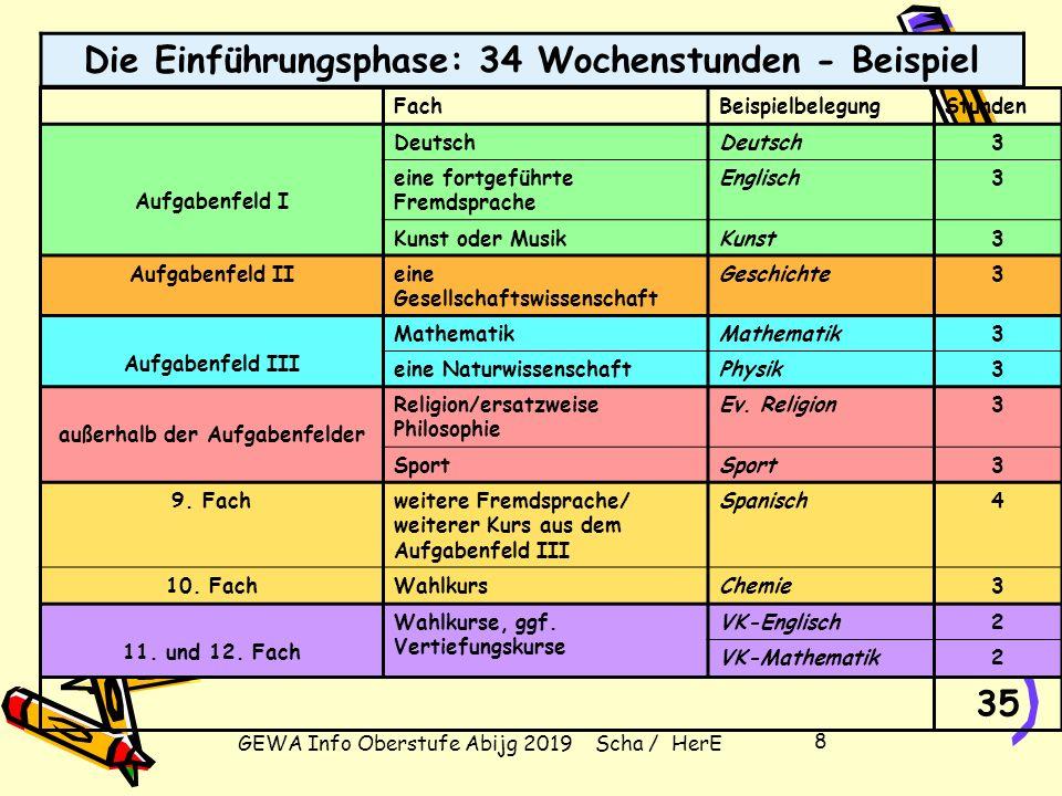 GEWA Info Oberstufe Abijg 2019 Scha / HerE 18 Die gymnasiale Oberstufe im Überblick Block II: Abiturprüfung (mind.