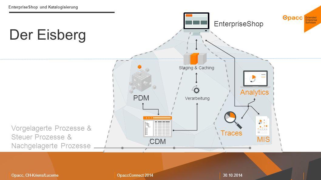 Opacc, CH-Kriens/LucerneOpaccConnect 201430.10.2014 EnterpriseShop und Katalogisierung Der Eisberg PDM Vorgelagerte Prozesse & Steuer Prozesse & Nachgelagerte Prozesse Verarbeitung Staging & Caching CDM EnterpriseShop Analytics Traces MIS