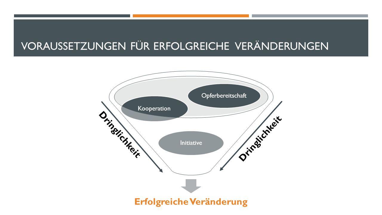 VORAUSSETZUNGEN FÜR ERFOLGREICHE VERÄNDERUNGEN Erfolgreiche Veränderung Initiative Kooperation Opferbereitschaft Dringlichkeit