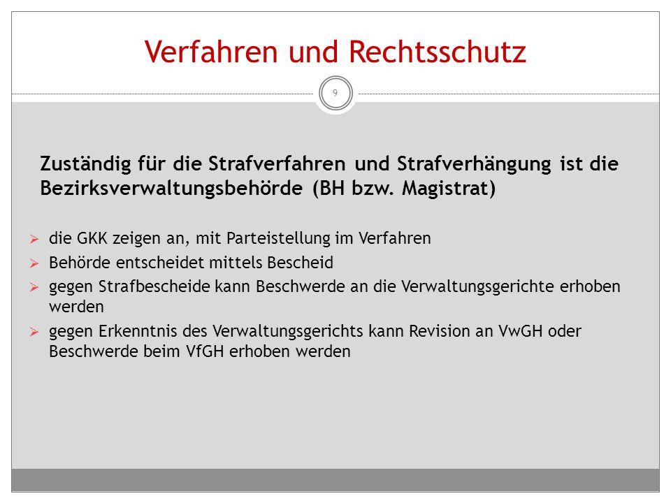 Strafhöhe I Verstoß gegen Kontrollrechte (Zutrittsverweigerung, Auskunftsverweigerung, Behinderung der Kontrolle)  € 1.000,- bis € 10.000,- (Wiederholungsfall € 2.000,- bis € 20.000,-)  Verweigerung in die Einsichtnahme und keine Übermittlung von Unterlagen € 1.000,- bis € 10.000,- (Wiederholungsfall € 2.000,- bis € 20.000,-) pro DN 10
