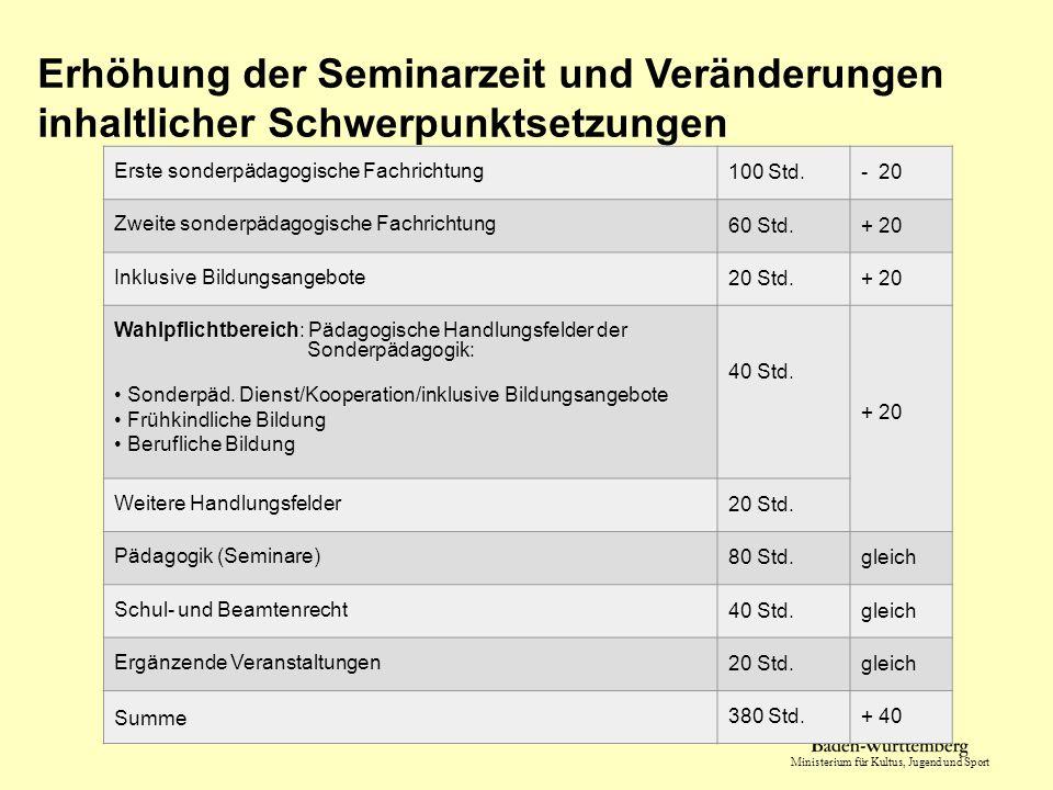 Ministerium für Kultus, Jugend und Sport Vorbereitungsdienst Sonderpädagogik Baden - Württemberg Ergänzende Angebote Bedarfsorientiert wählbare Module i.d.R.im Zeitraum Mai bis Juli nach der Lehrprobe in der zweiten Fachrichtung.