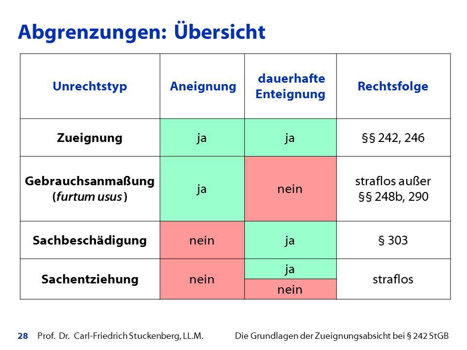 28 Prof. Dr. Carl-Friedrich Stuckenberg, LL.M. Die Grundlagen der Zueignungsabsicht bei § 242 StGB Unrechtstyp Aneignung dauerhafte Enteignung Rechtsf