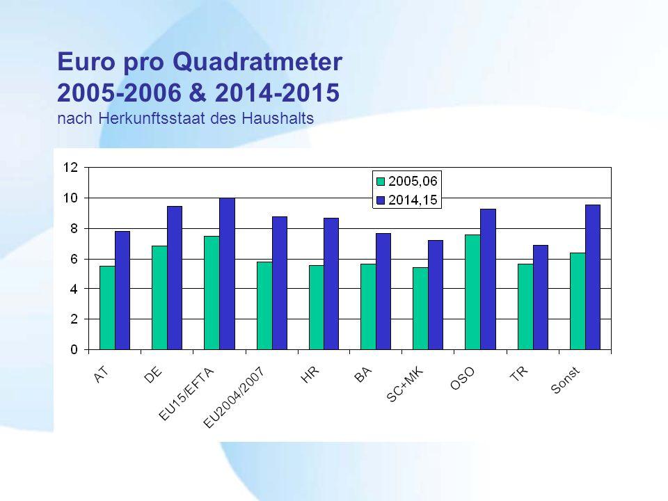 Euro pro Quadratmeter 2005-2006 & 2014-2015 nach Herkunftsstaat des Haushalts