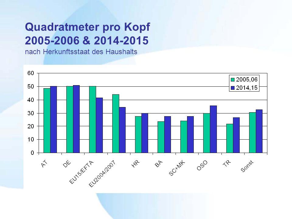 Quadratmeter pro Kopf 2005-2006 & 2014-2015 nach Herkunftsstaat des Haushalts