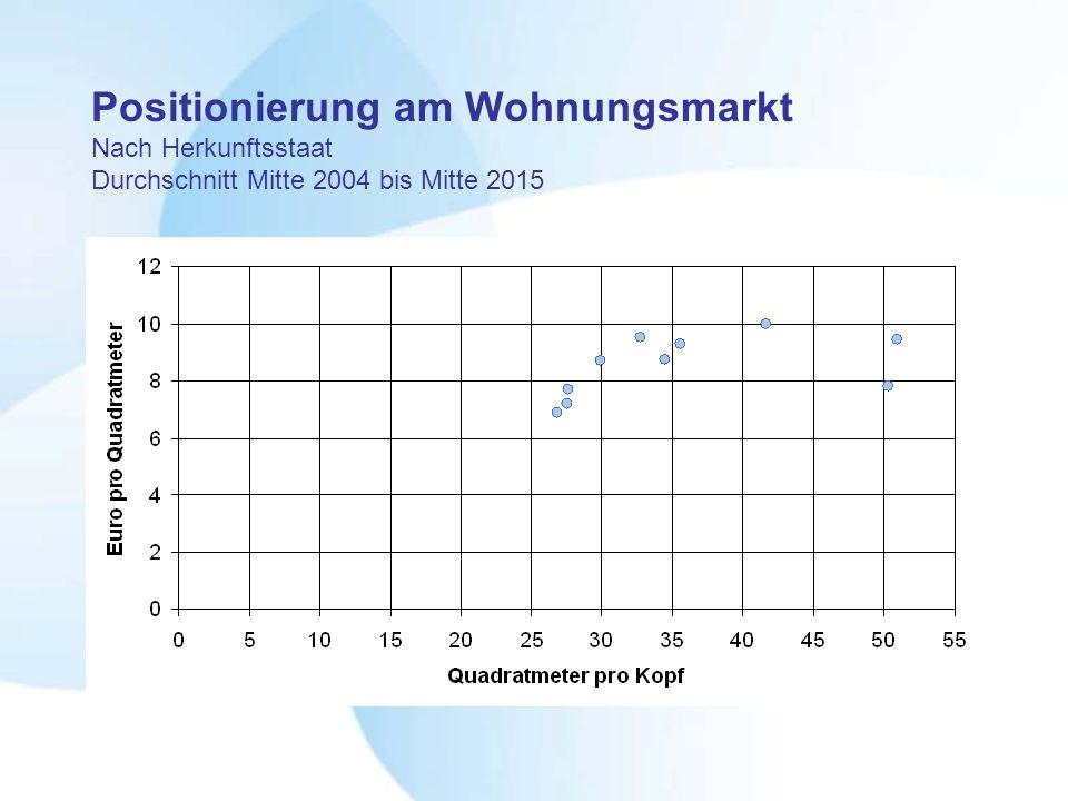 Positionierung am Wohnungsmarkt Nach Herkunftsstaat Durchschnitt Mitte 2004 bis Mitte 2015