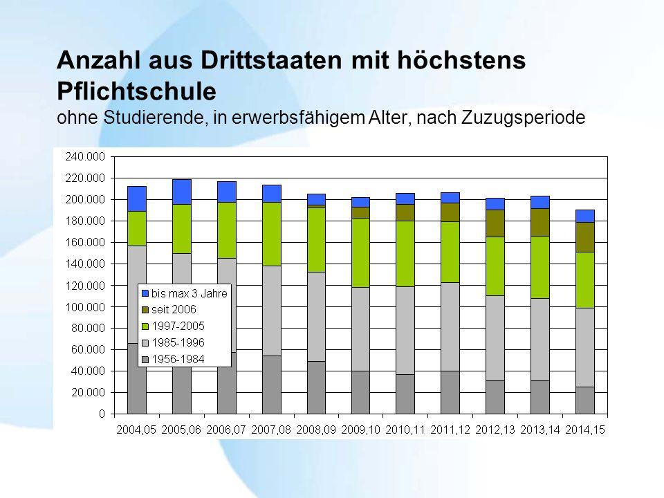 Anzahl aus Drittstaaten mit höchstens Pflichtschule ohne Studierende, in erwerbsfähigem Alter, nach Zuzugsperiode