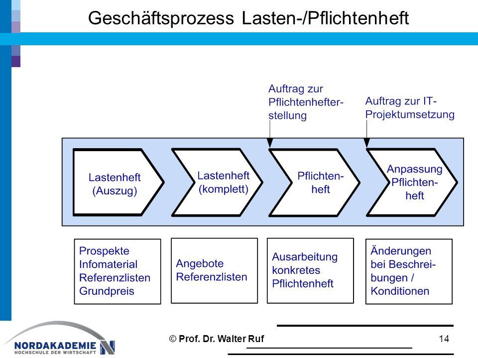 Geschäftsprozess Lasten-/Pflichtenheft 14© Prof. Dr. Walter Ruf