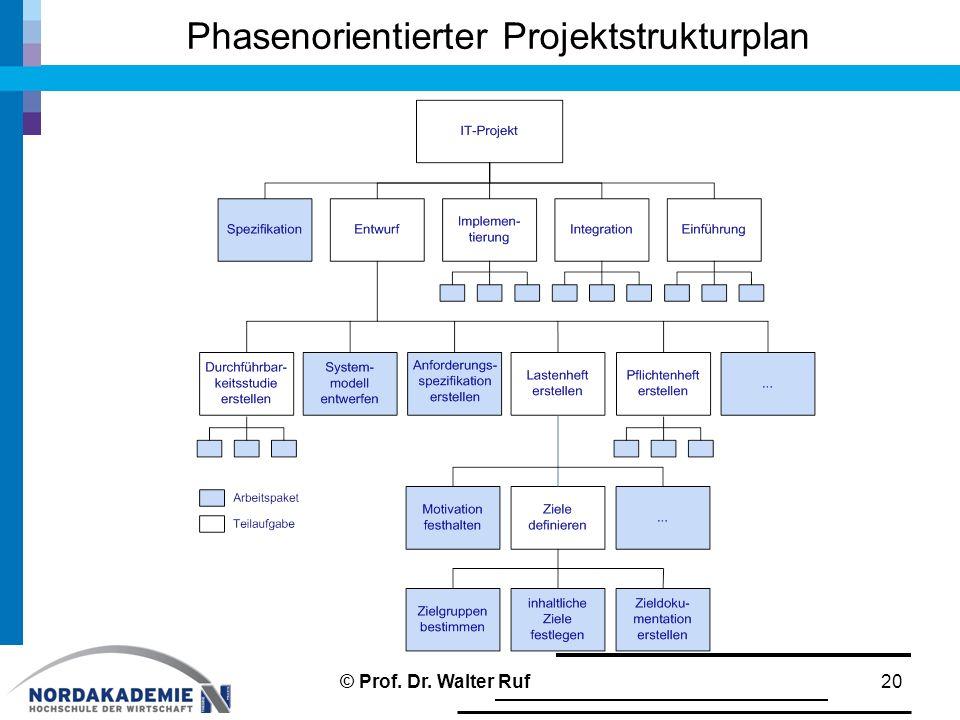 Phasenorientierter Projektstrukturplan 20© Prof. Dr. Walter Ruf