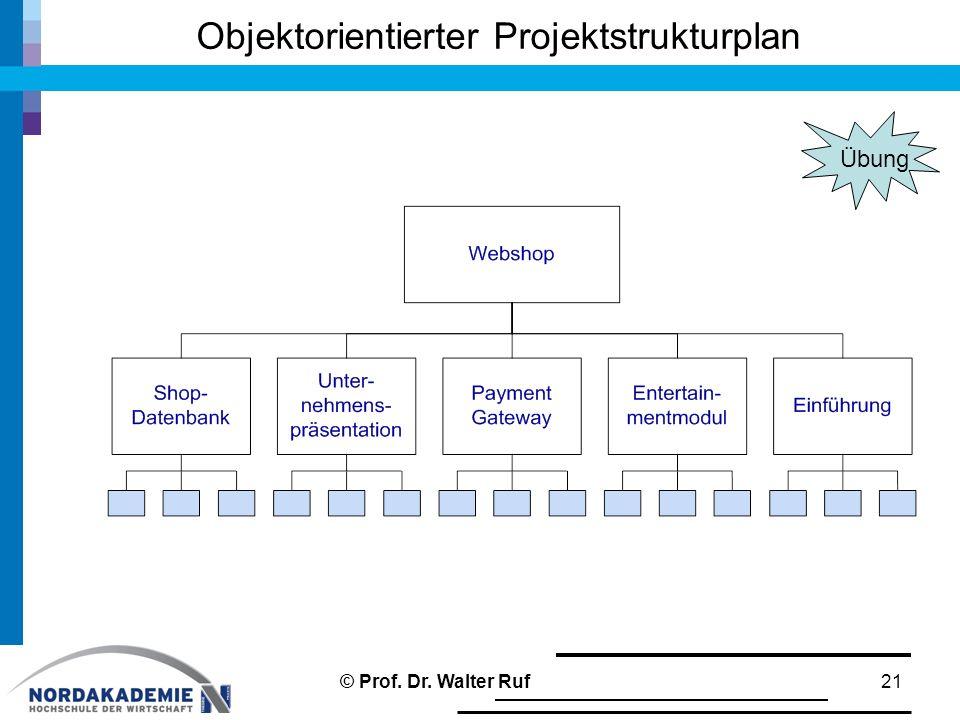 Objektorientierter Projektstrukturplan 21© Prof. Dr. Walter Ruf Übung