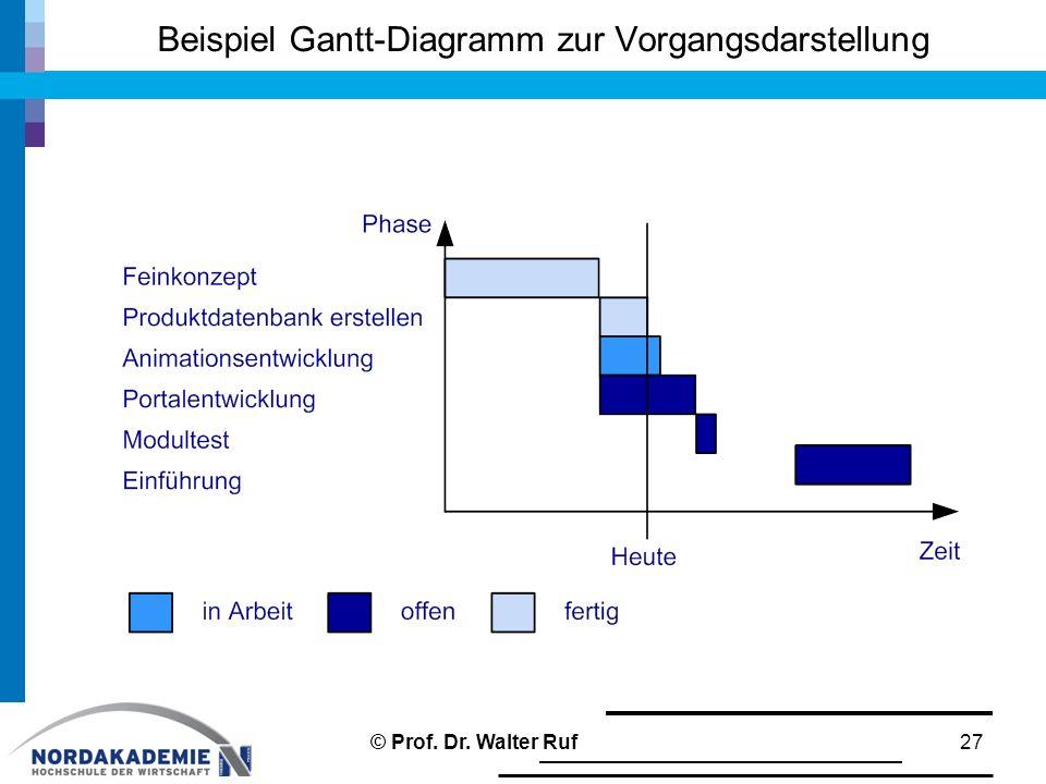 Beispiel Gantt-Diagramm zur Vorgangsdarstellung 27© Prof. Dr. Walter Ruf