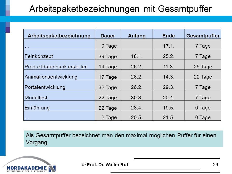 Arbeitspaketbezeichnungen mit Gesamtpuffer 29 ArbeitspaketbezeichnungDauerAnfangEndeGesamtpuffer … 0 Tage 17.1.