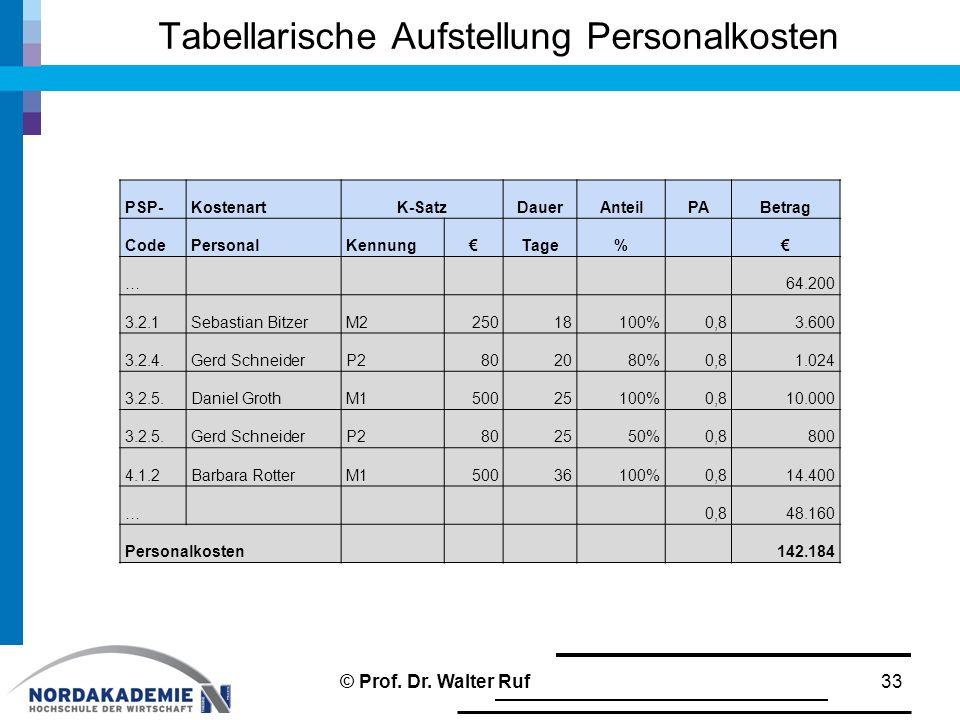 Tabellarische Aufstellung Personalkosten 33 PSP-KostenartK-SatzDauerAnteilPABetrag CodePersonalKennung€Tage%€ …64.200 3.2.1Sebastian BitzerM225018100%0,83.600 3.2.4.Gerd SchneiderP2802080%0,81.024 3.2.5.Daniel GrothM150025100%0,810.000 3.2.5.Gerd SchneiderP2802550%0,8800 4.1.2Barbara RotterM150036100%0,814.400 …0,848.160 Personalkosten142.184 © Prof.