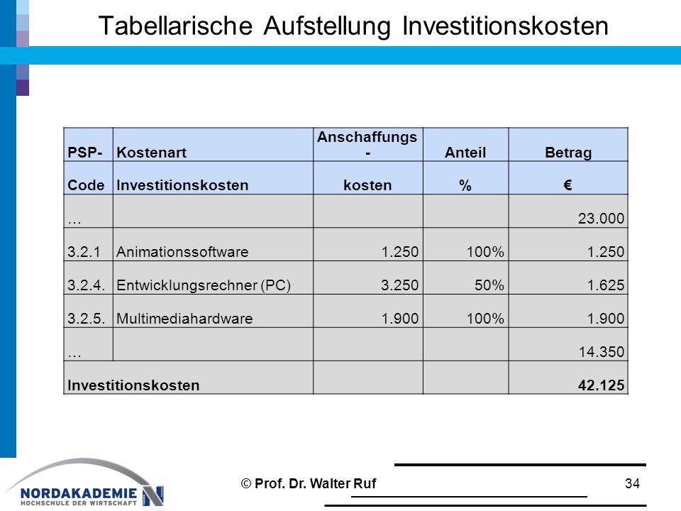 Tabellarische Aufstellung Investitionskosten 34 PSP-Kostenart Anschaffungs -AnteilBetrag CodeInvestitionskostenkosten%€ …23.000 3.2.1Animationssoftware1.250100%1.250 3.2.4.Entwicklungsrechner (PC)3.25050%1.625 3.2.5.Multimediahardware1.900100%1.900 …14.350 Investitionskosten42.125 © Prof.