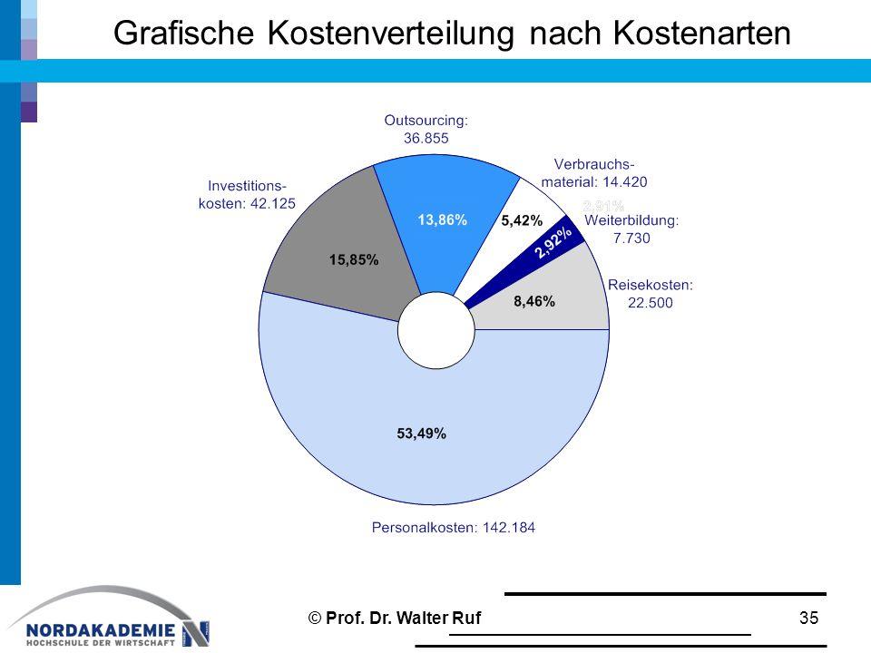 Grafische Kostenverteilung nach Kostenarten 35© Prof. Dr. Walter Ruf