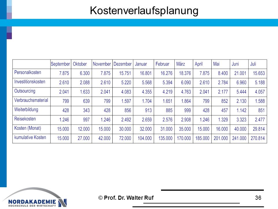 Kostenverlaufsplanung 36© Prof. Dr. Walter Ruf