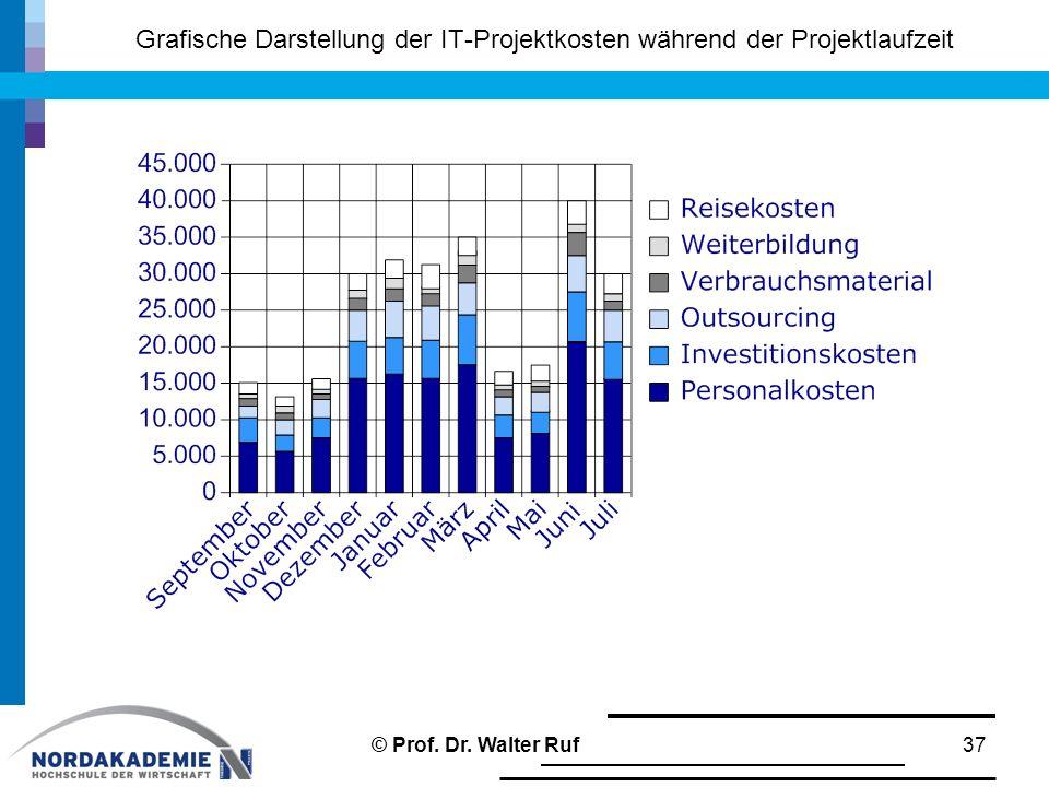 Grafische Darstellung der IT-Projektkosten während der Projektlaufzeit 37© Prof. Dr. Walter Ruf