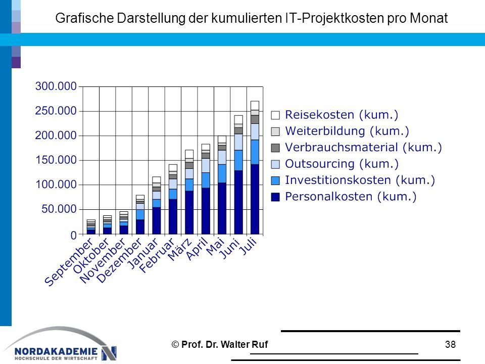Grafische Darstellung der kumulierten IT-Projektkosten pro Monat 38© Prof. Dr. Walter Ruf