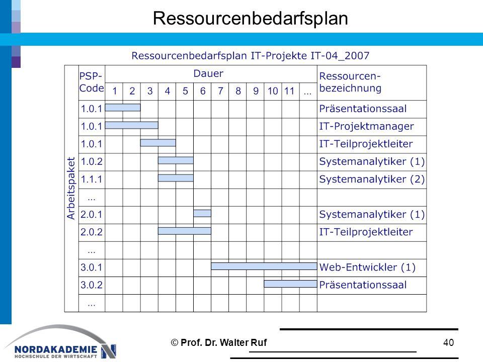 Ressourcenbedarfsplan 40© Prof. Dr. Walter Ruf