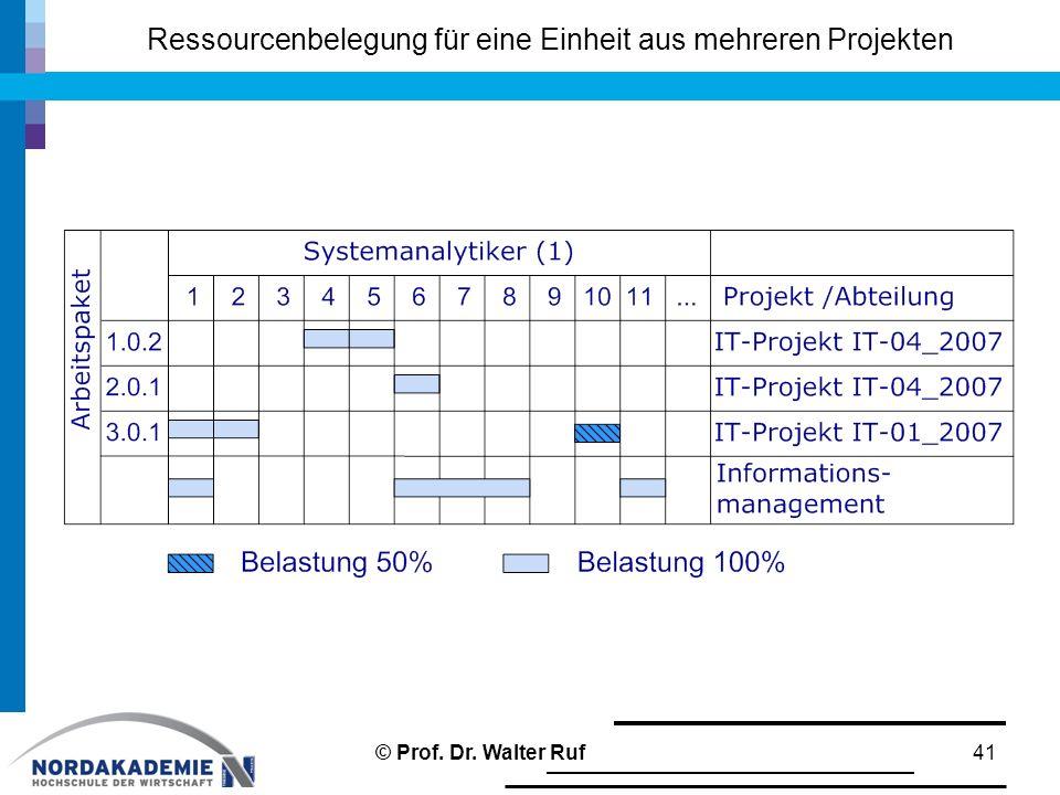 Ressourcenbelegung für eine Einheit aus mehreren Projekten 41© Prof. Dr. Walter Ruf