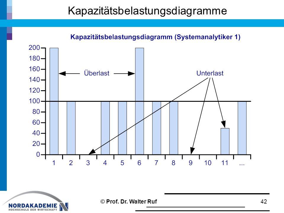 Kapazitätsbelastungsdiagramme 42© Prof. Dr. Walter Ruf