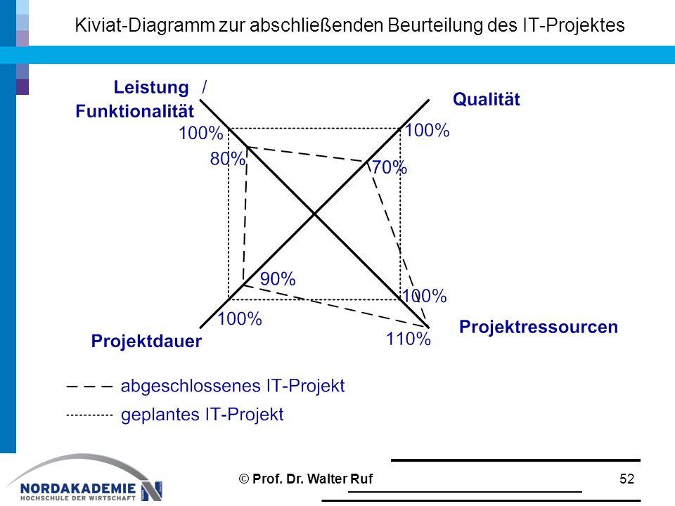 Kiviat-Diagramm zur abschließenden Beurteilung des IT-Projektes 52© Prof. Dr. Walter Ruf