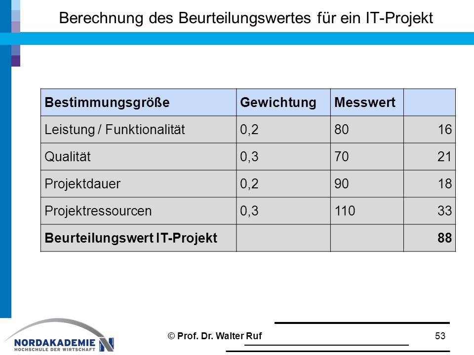 Berechnung des Beurteilungswertes für ein IT-Projekt 53 BestimmungsgrößeGewichtungMesswert Leistung / Funktionalität0,280 16 Qualität0,370 21 Projektdauer0,290 18 Projektressourcen0,3110 33 Beurteilungswert IT-Projekt88 © Prof.