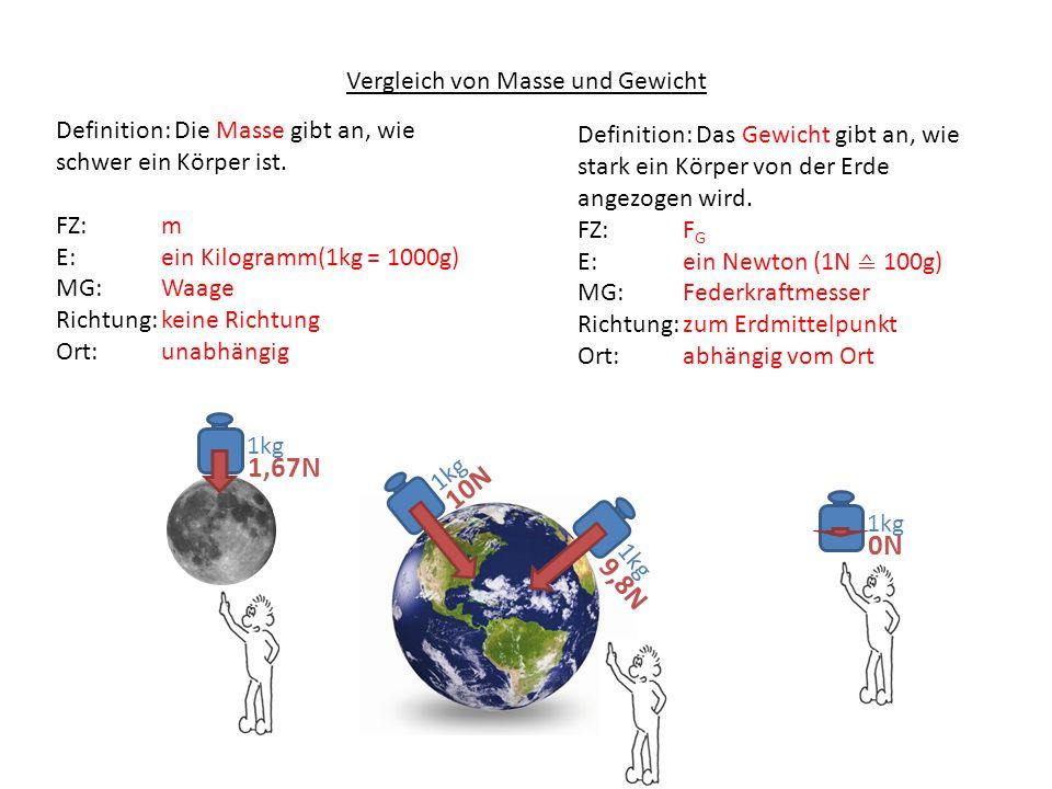 Vergleich von Masse und Gewicht Definition: Die Masse gibt an, wie schwer ein Körper ist. FZ: m E:ein Kilogramm(1kg = 1000g) MG:Waage Richtung:keine R