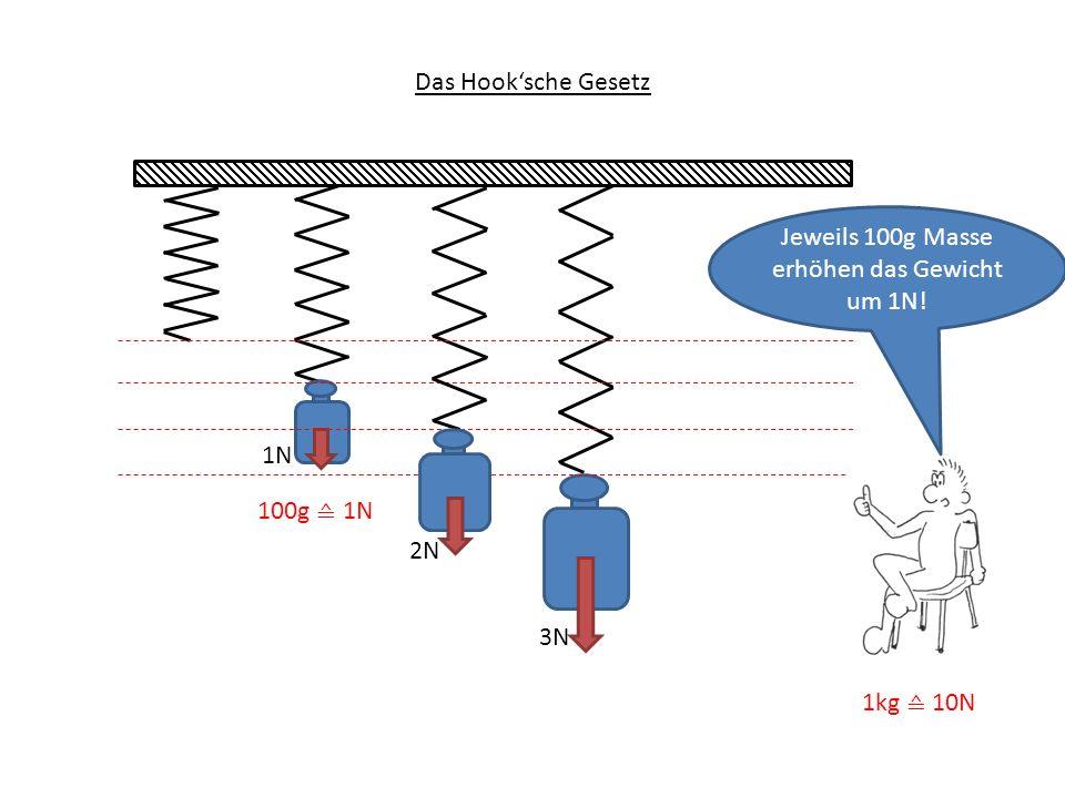 3N 1N Das Hook'sche Gesetz Jeweils 100g Masse erhöhen das Gewicht um 1N! 2N 100g ≙ 1N 1kg ≙ 10N