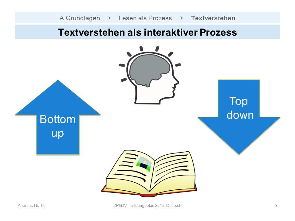 A Grundlagen > Lesen als Prozess > Textverstehen Andreas HöffleZPG IV - Bildungsplan 2016, Deutsch9 Textverstehen als interaktiver Prozess Bottom up Top down Top down
