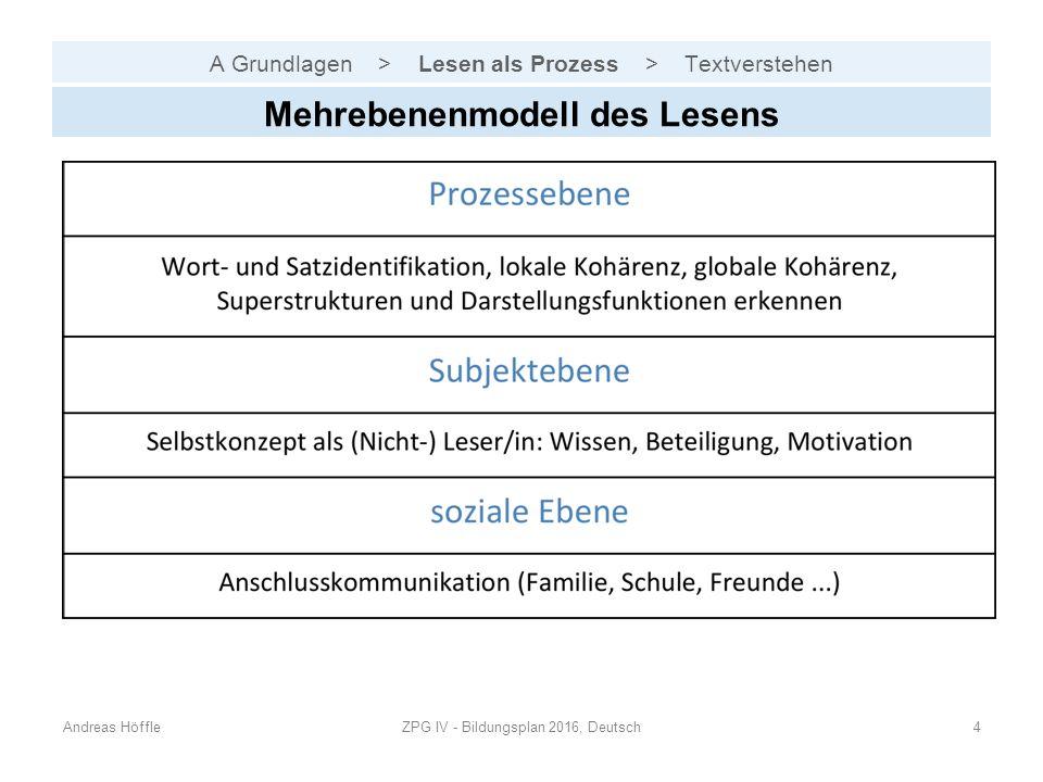 A Grundlagen > Lesen als Prozess > Textverstehen Andreas HöffleZPG IV - Bildungsplan 2016, Deutsch4 Mehrebenenmodell des Lesens
