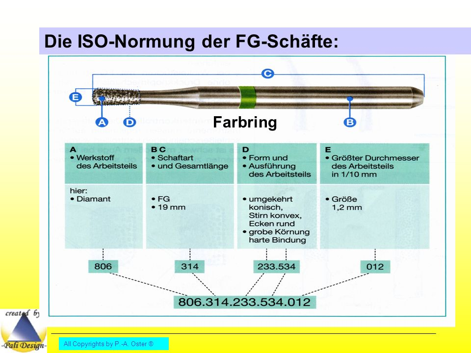 All Copyrights by P.-A. Oster ® Die ISO-Normung der FG-Schäfte: Farbring