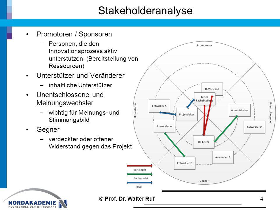 Stakeholderanalyse 4 Promotoren / Sponsoren –Personen, die den Innovationsprozess aktiv unterstützen. (Bereitstellung von Ressourcen) Unterstützer und