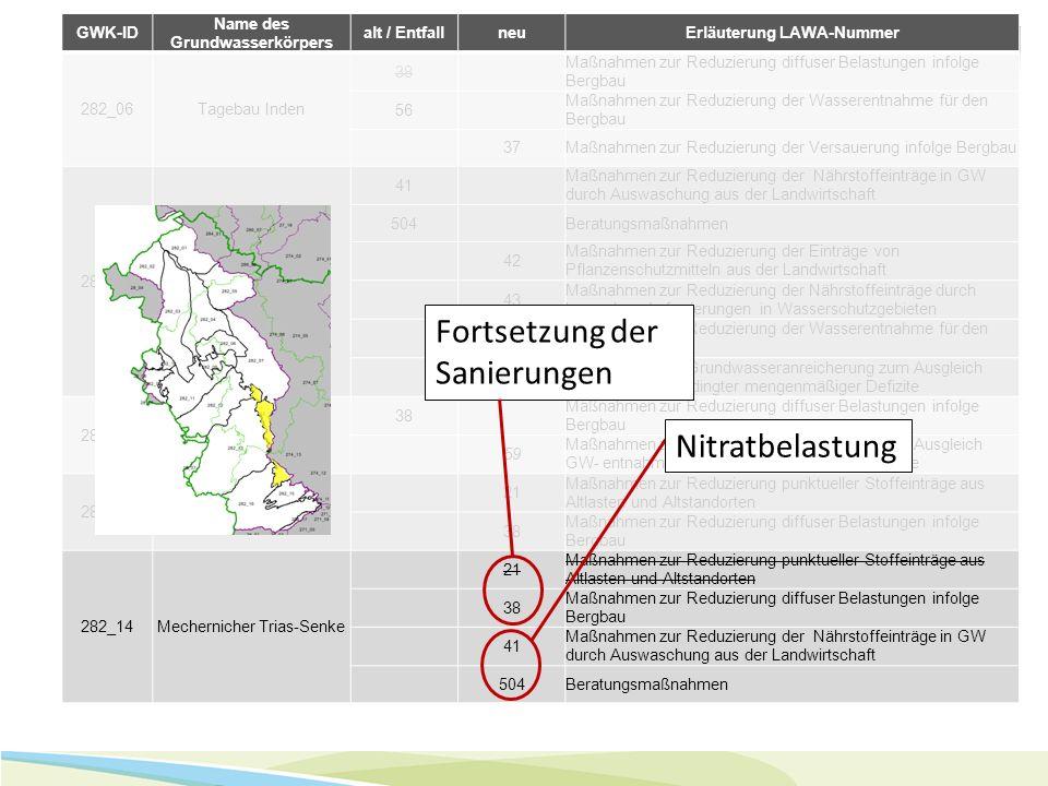 GWK-ID Name des Grundwasserkörpers alt / EntfallneuErläuterung LAWA-Nummer 282_06Tagebau Inden 38 Maßnahmen zur Reduzierung diffuser Belastungen infol