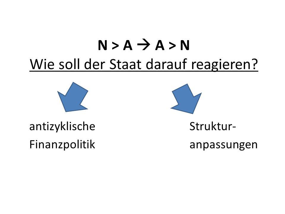 N > A  A > N Wie soll der Staat darauf reagieren? antizyklische Struktur- Finanzpolitikanpassungen