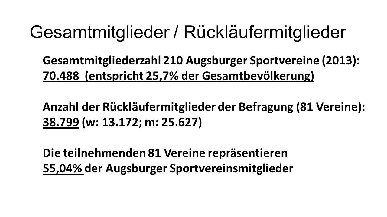 Gesamtmitglieder / Rückläufermitglieder Gesamtmitgliederzahl 210 Augsburger Sportvereine (2013): 70.488 (entspricht 25,7% der Gesamtbevölkerung) Anzahl der Rückläufermitglieder der Befragung (81 Vereine): 38.799 (w: 13.172; m: 25.627) Die teilnehmenden 81 Vereine repräsentieren 55,04% der Augsburger Sportvereinsmitglieder