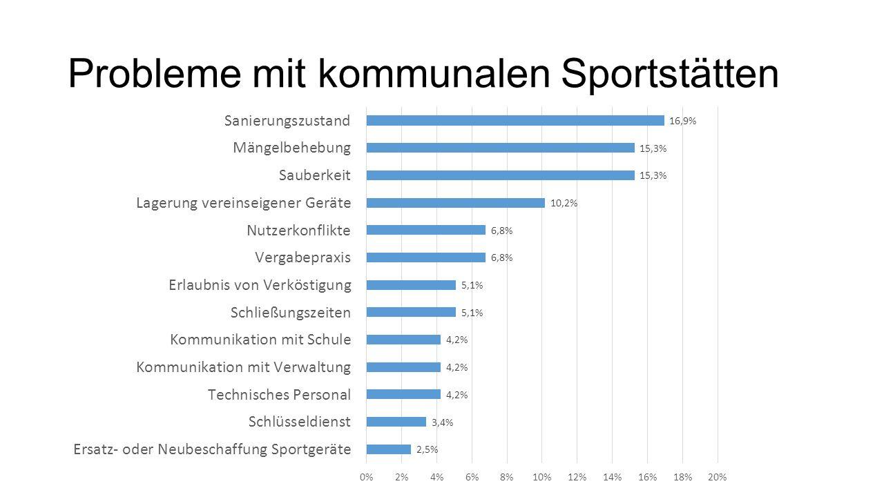 Probleme mit kommunalen Sportstätten