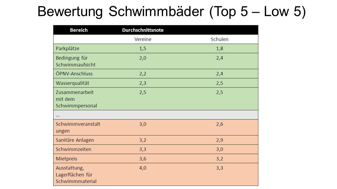 Bewertung Schwimmbäder (Top 5 – Low 5) BereichDurchschnittsnote VereineSchulen Parkplätze1,51,8 Bedingung für Schwimmaufsicht 2,02,4 ÖPNV-Anschluss2,22,4 Wasserqualität2,32,5 Zusammenarbeit mit dem Schwimmpersonal 2,5 … Schwimmveranstalt ungen 3,02,6 Sanitäre Anlagen3,22,9 Schwimmzeiten3,33,0 Mietpreis3,63,2 Ausstattung, Lagerflächen für Schwimmmaterial 4,03,3