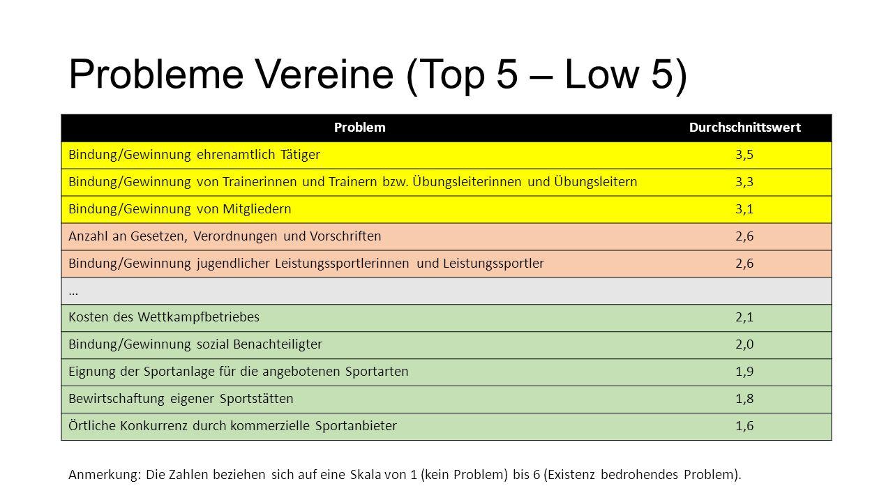 Probleme Vereine (Top 5 – Low 5) ProblemDurchschnittswert Bindung/Gewinnung ehrenamtlich Tätiger3,5 Bindung/Gewinnung von Trainerinnen und Trainern bzw.