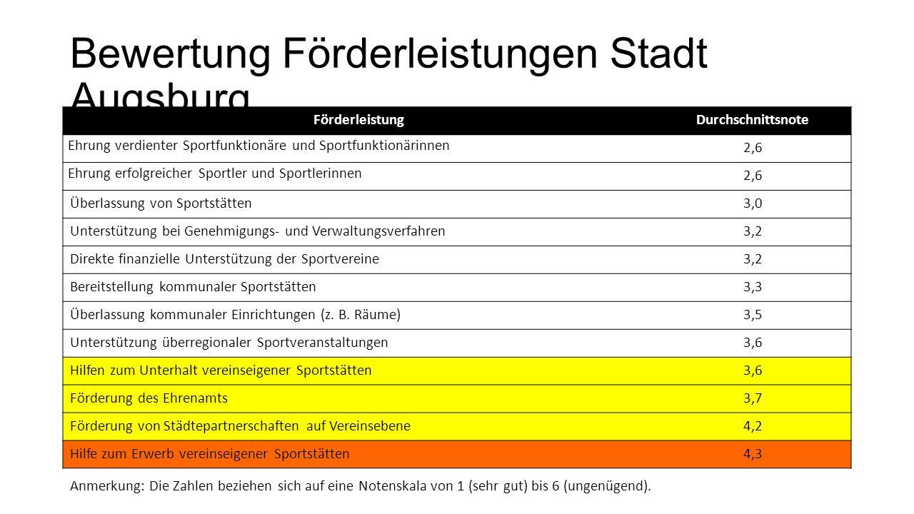 Bewertung Förderleistungen Stadt Augsburg FörderleistungDurchschnittsnote Ehrung verdienter Sportfunktionäre und Sportfunktionärinnen 2,6 Ehrung erfol