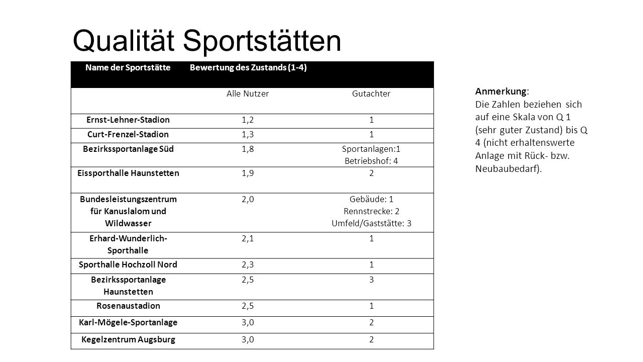 Qualität Sportstätten Name der SportstätteBewertung des Zustands (1-4) Alle NutzerGutachter Ernst-Lehner-Stadion1,21 Curt-Frenzel-Stadion1,31 Bezirkss